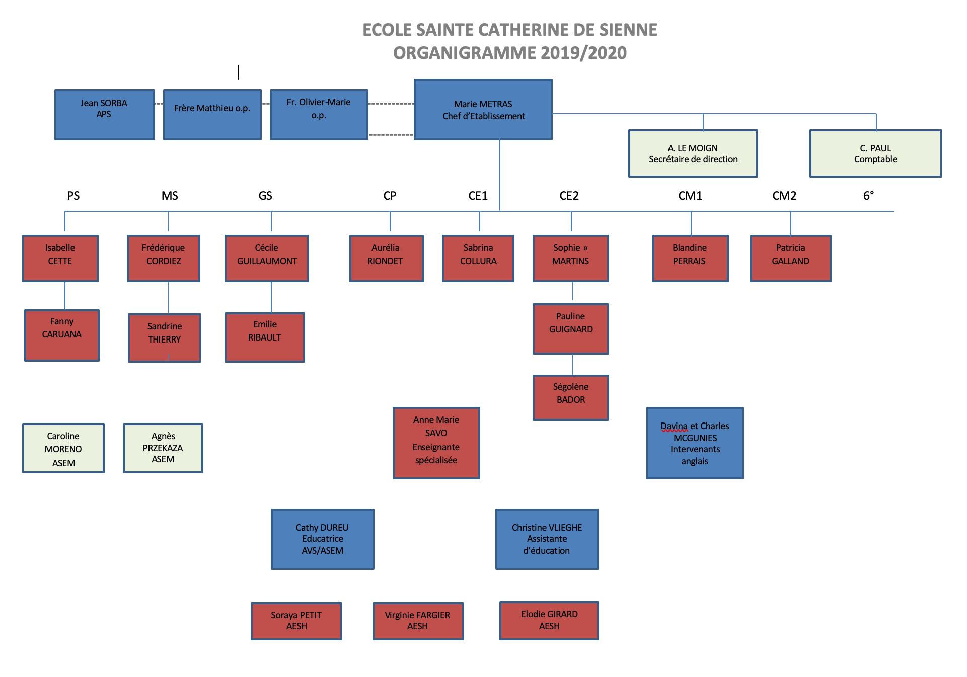 Organigramme École Ste Catherine 2019-2020